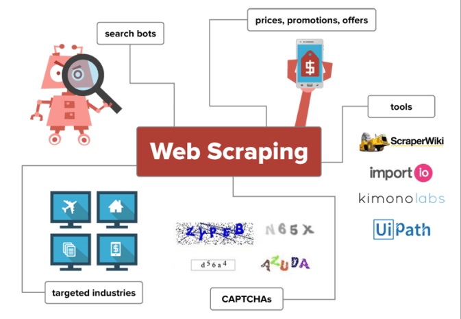 Create your automated scraping bot or do scraping for you