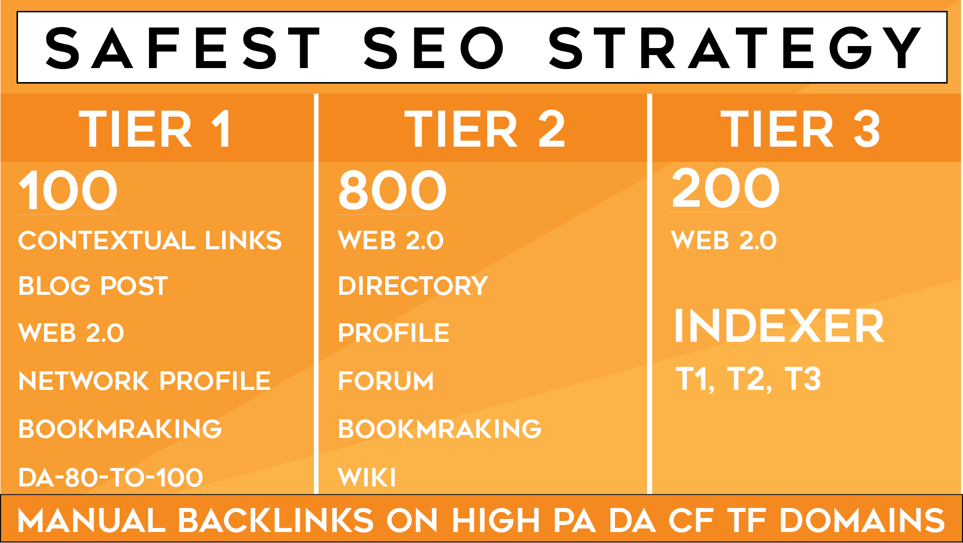 Multi-Tier Link Pyramid,  Thousand of backlinks from all Unique Domain