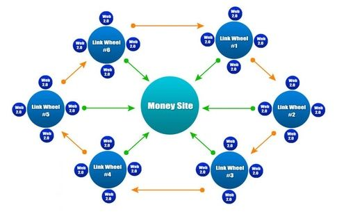 I will build link wheel campaign for your website/blog V4