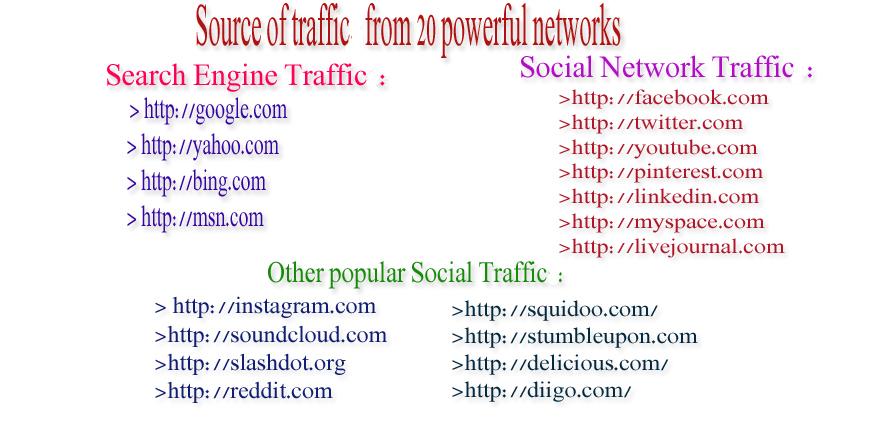 Send Google Analytics traceable 4k visitors