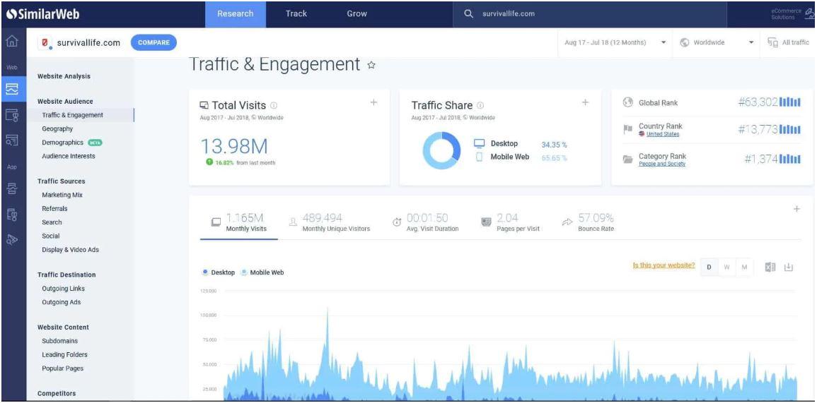 Setup Google Tag Manager And Analytics