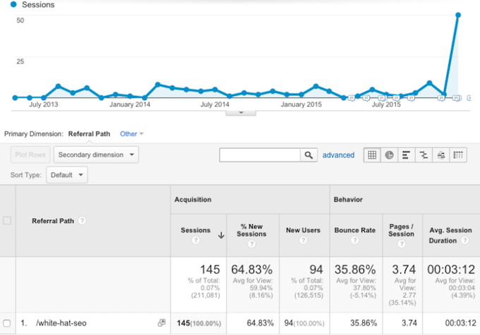 200+ Forum Profile SEO Backlinks Creation Service with User Credit for Increasing DA PA