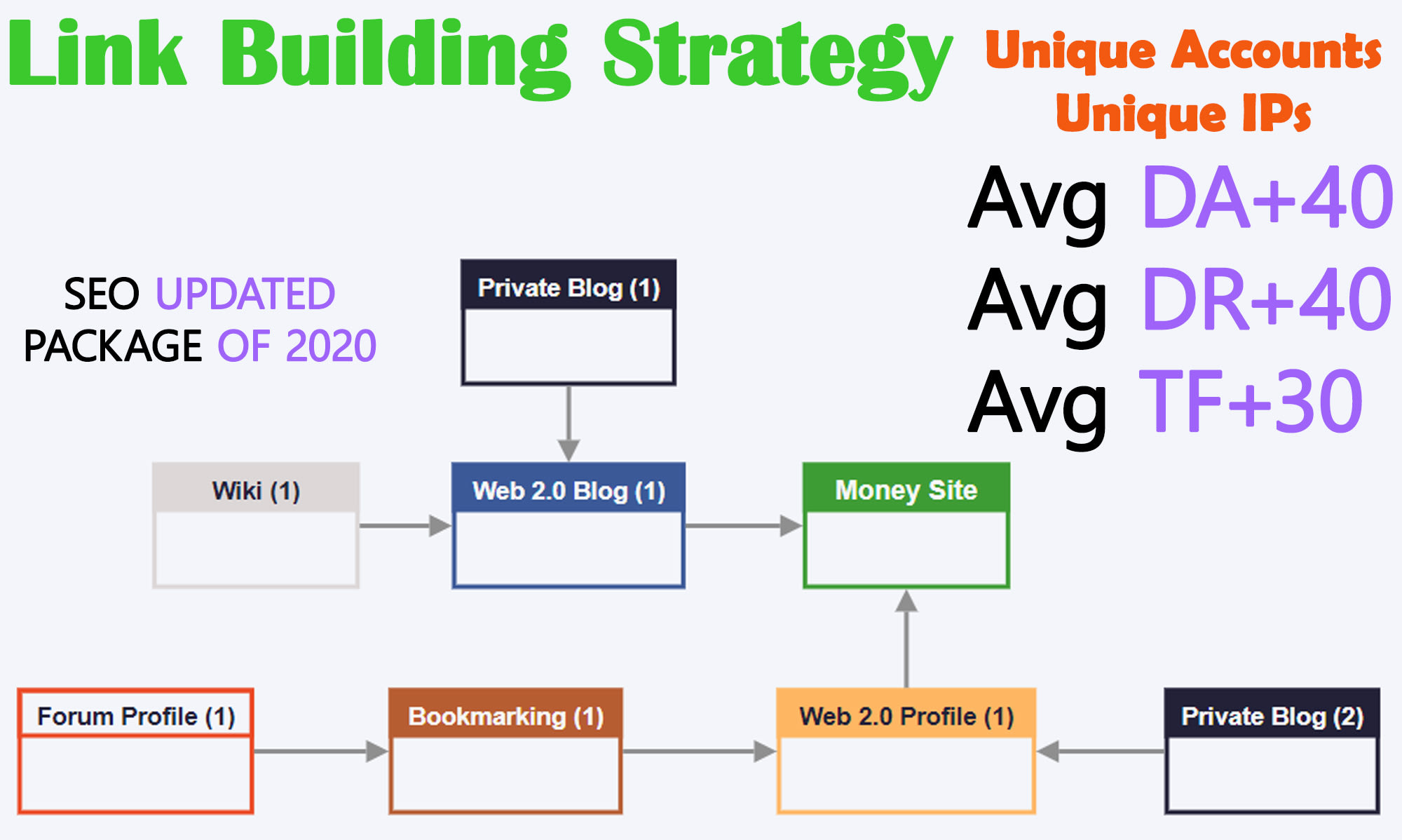 I will create unique high mix backlinks on powerful metrics sites