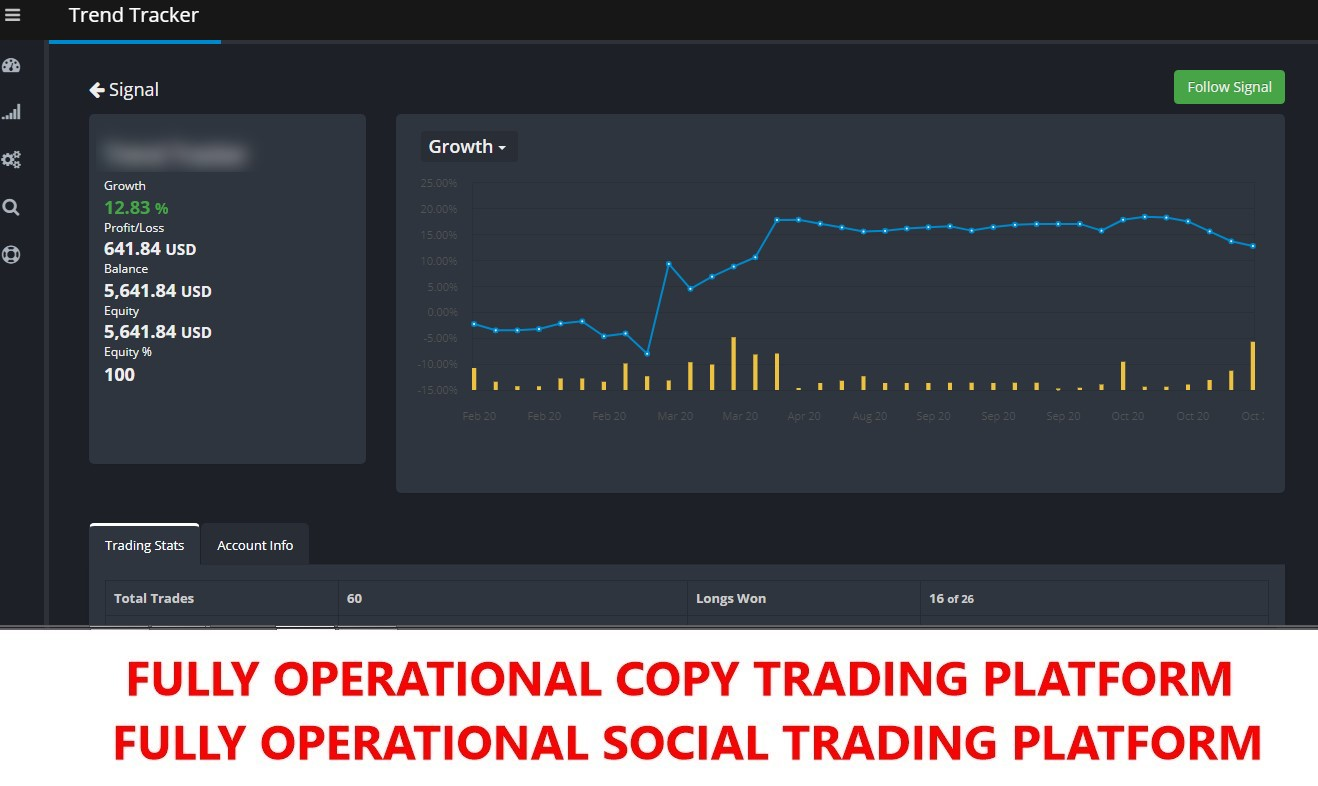 FULL Copy Trading/Social Trading Solution MT4 MT5 Forex Broker,  Binary Cryptocurrency
