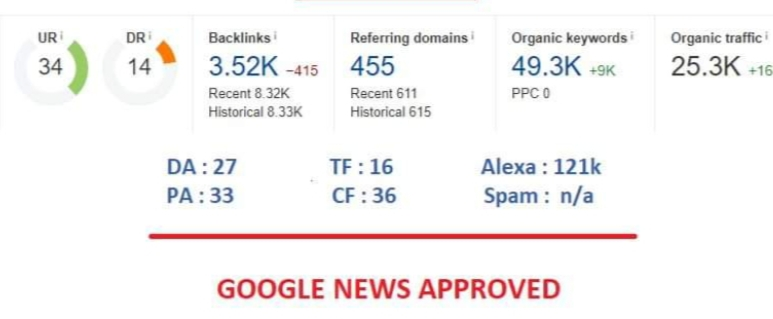 Do guest post Da 27 my Google news approvad website