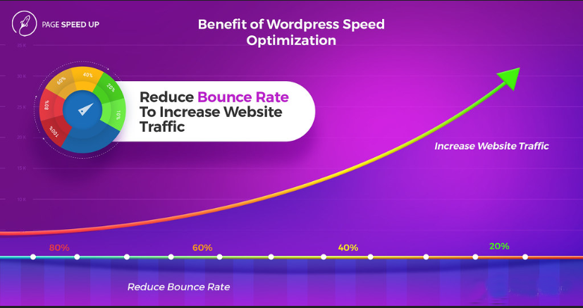 Do Wordpress 2x Speed Optimization By Google Page Speed And Gtmetrix Guaranteed