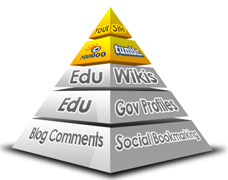 I will Rank your website on Google 1st page by exclusive Link Pyramid