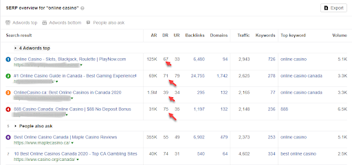 SEO For Gambling Site - Rank Casino, Betting Sites On Google With Prefect Backlinking