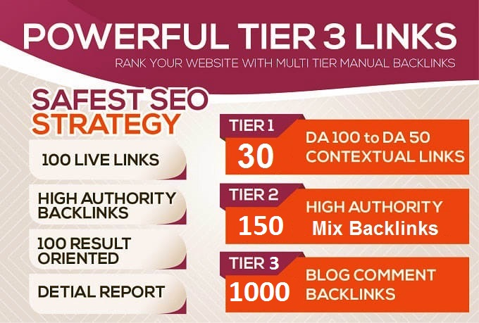 build multi tired authority domains contextual backlinks