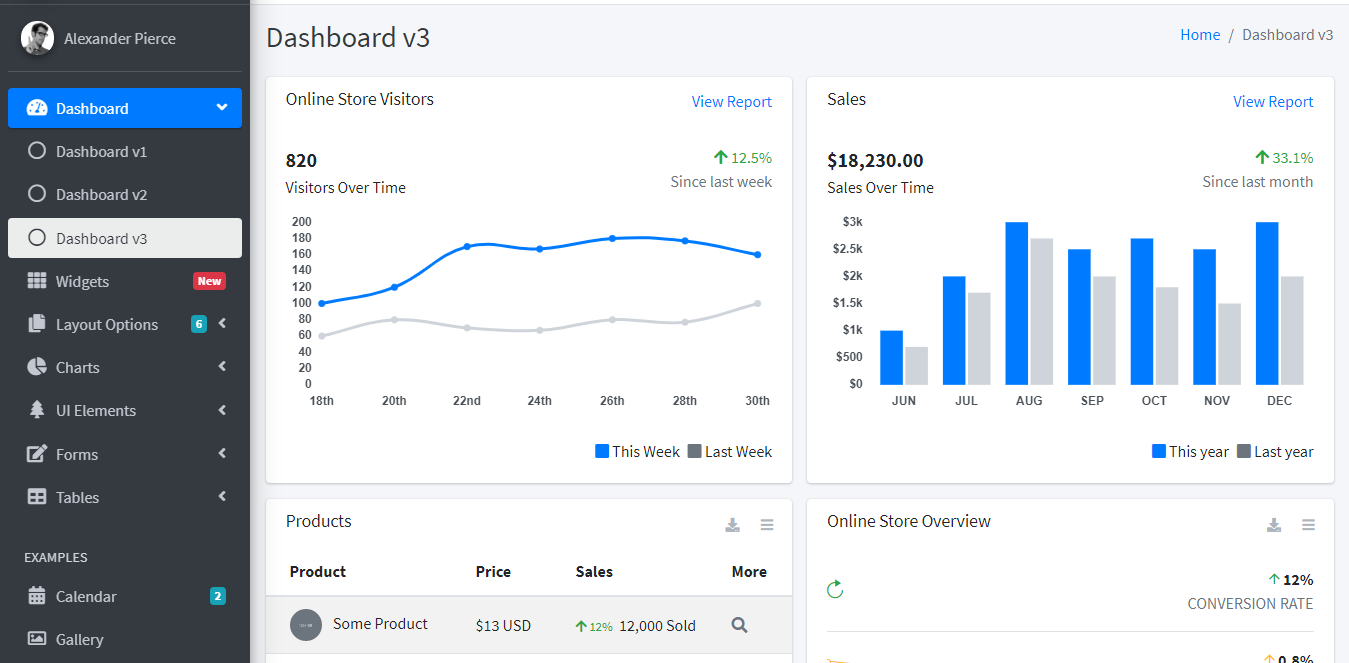 Classical Admin Dashboard Template with no code just HTML CSS and JS Customize to your requirements