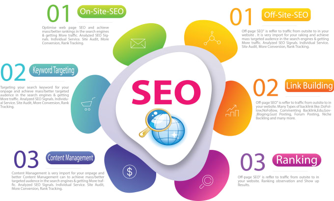 I will build 50 Profile Creation 50 Directory Submission and 50 Social Bookmarking Submission