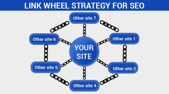 I will create link wheel for your website