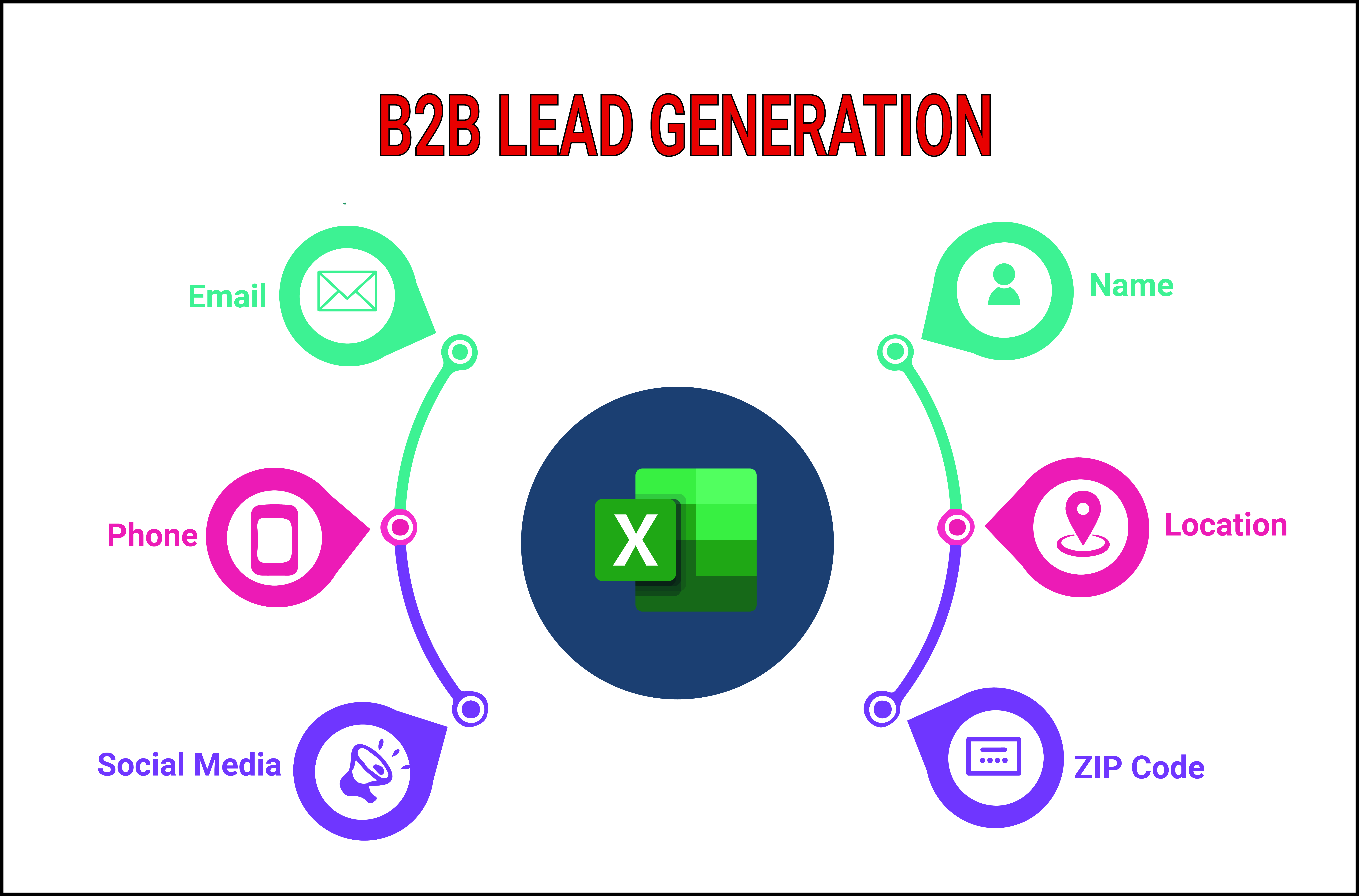I will do b2b 100 lead generation for targeted business