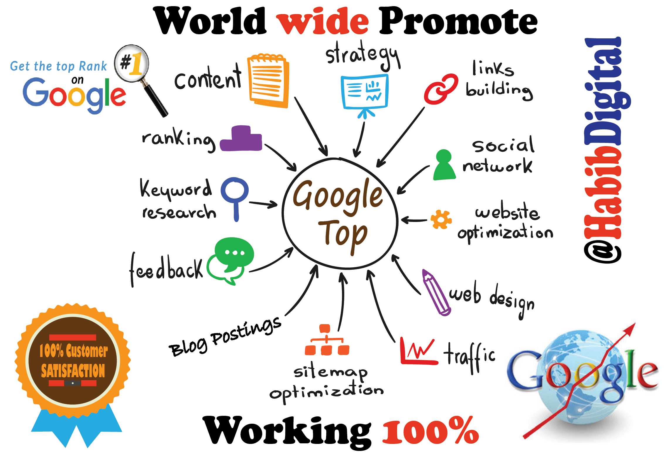 We will build high quality dofollow SEO backlinks link building google top ranking