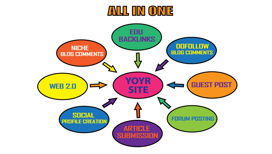 Rank Your Website With My All In-One High Quality Backlink Packages