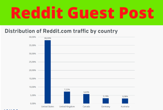 Write And Publish 5 Reddit powerful Guest Post DA 91, PA 90