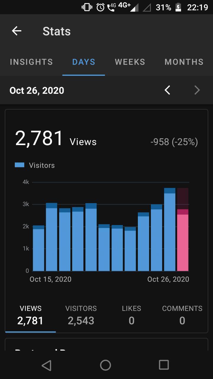 Guest post permanent backlink on my technology blog PA 30 DA 12