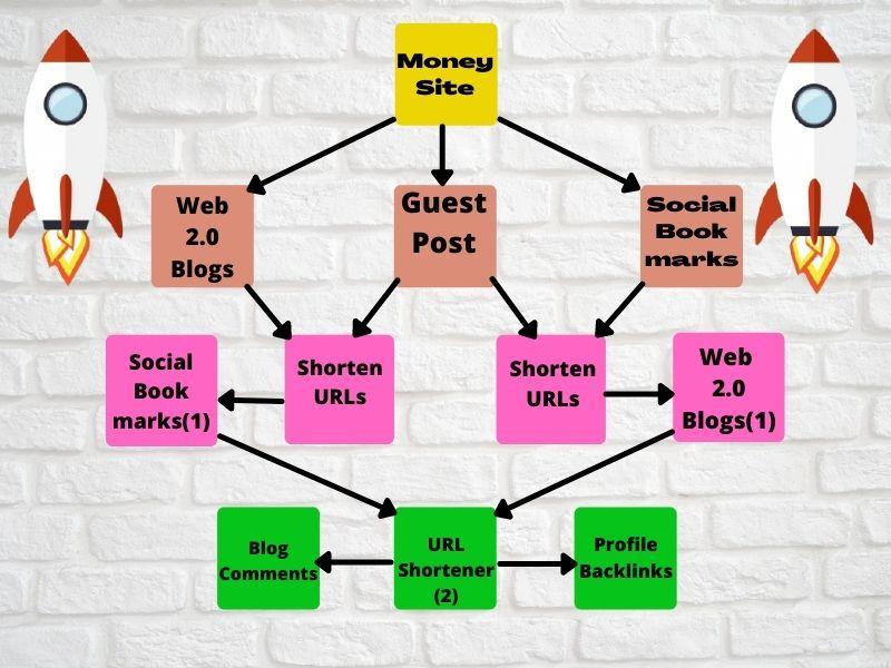 Latest Link Building SEO Package By White Hat Skyrocket Backlinks