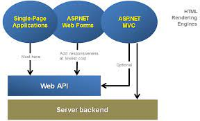 I will develop asp .net mvc and web form application in visual studio
