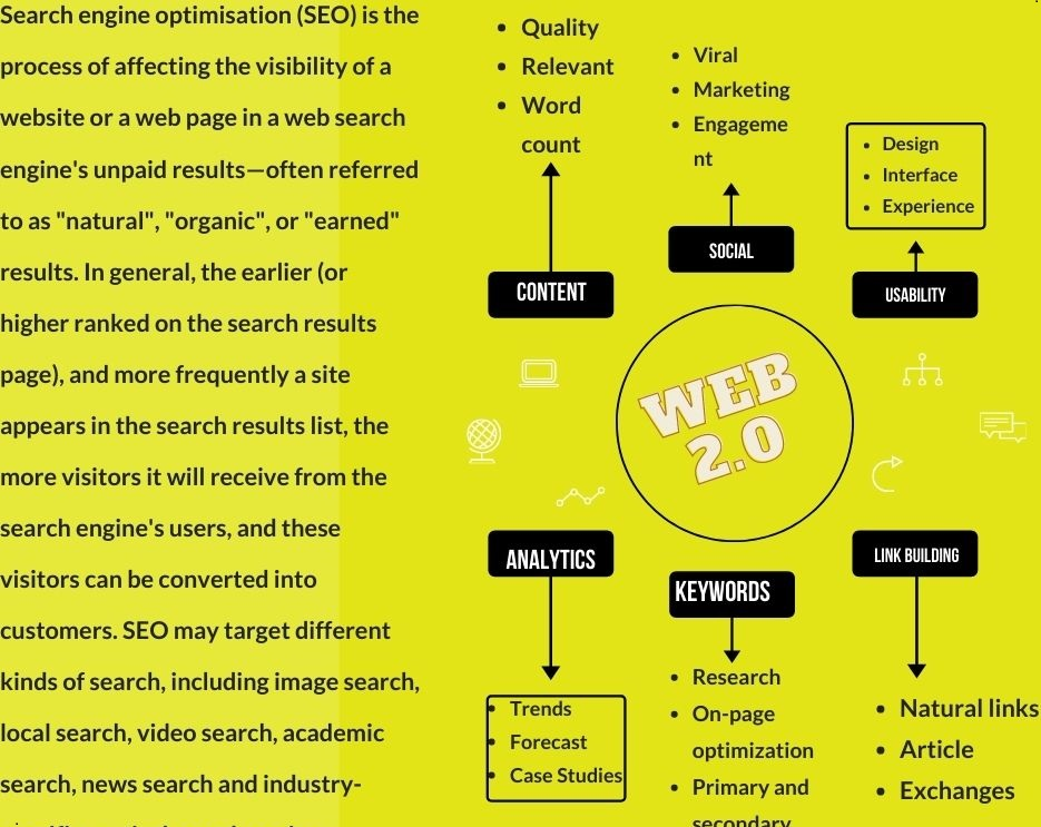 I Will manually Provide 20 Super Web2.0 Buffer Blogs with 70 High Authority Powerful Backlinks