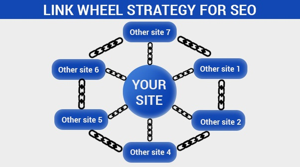 10 Site Two Tier WEB 2.0 Link Wheel Backlinks