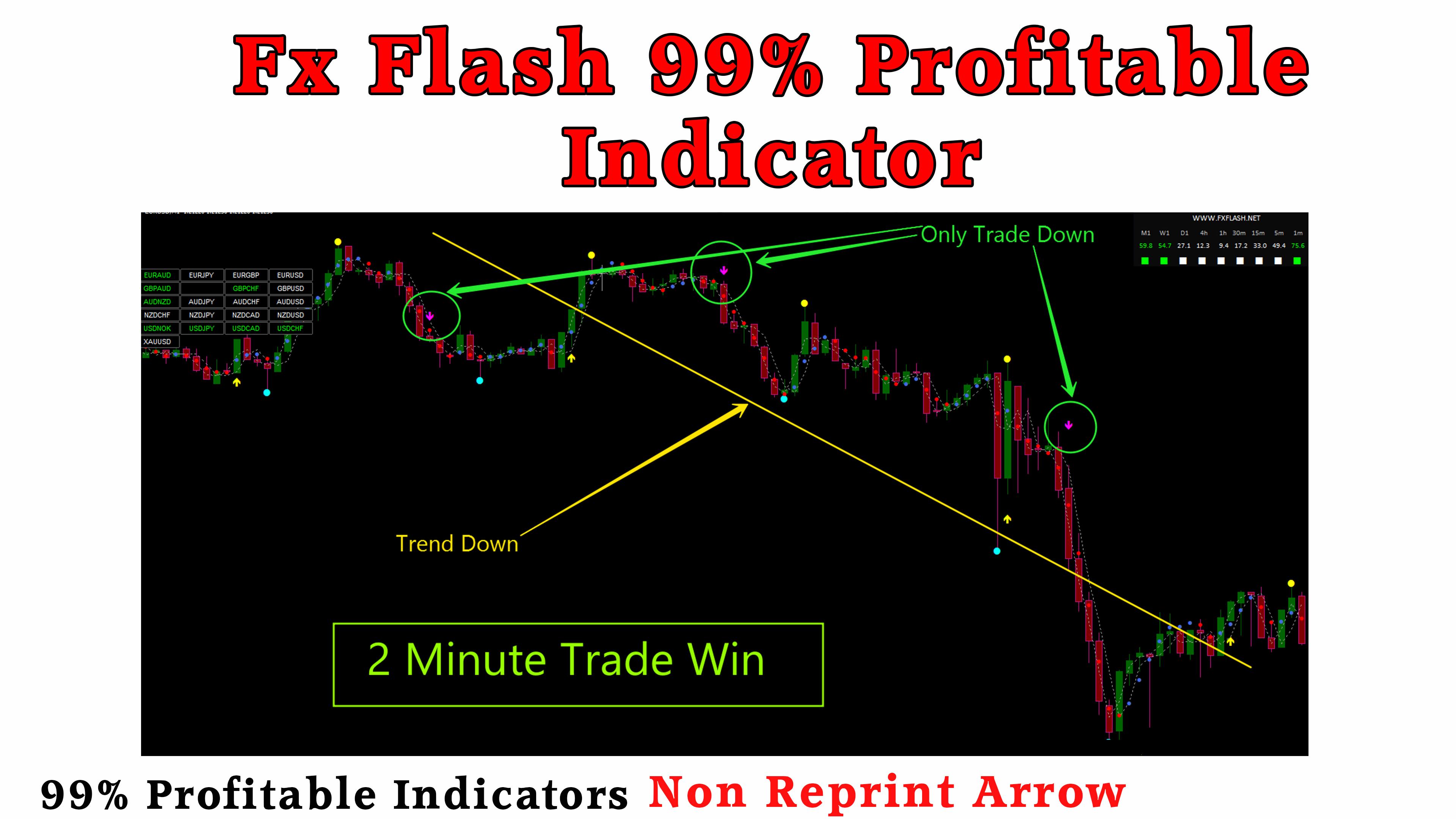 Fx Flash Uniq 2021 MT4 Indicator 2 Minute Trading On IQ Option 99 Profitable