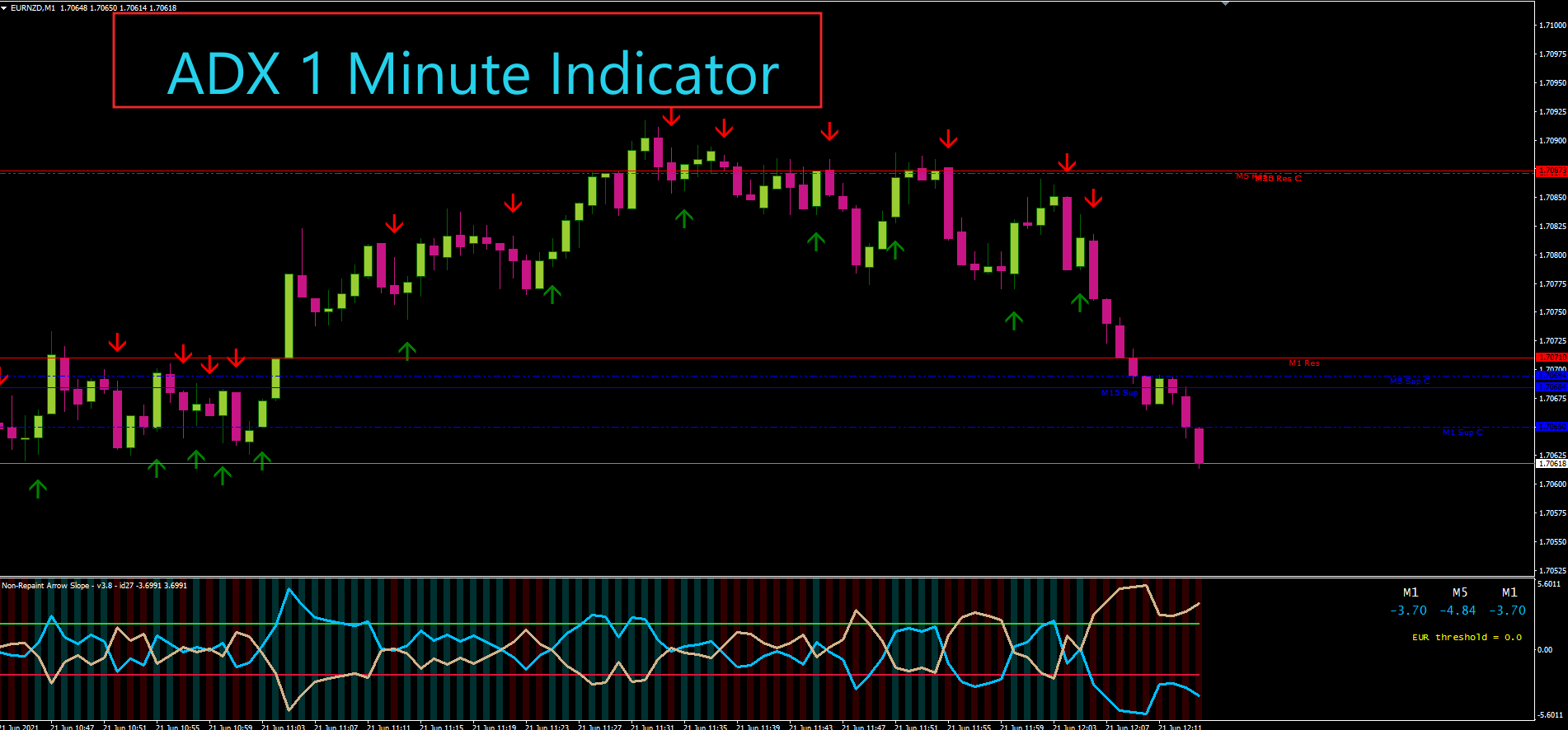 ADX Non-Repaint Arrow Slope Indicator 1 Minute Option Trade Never Lost