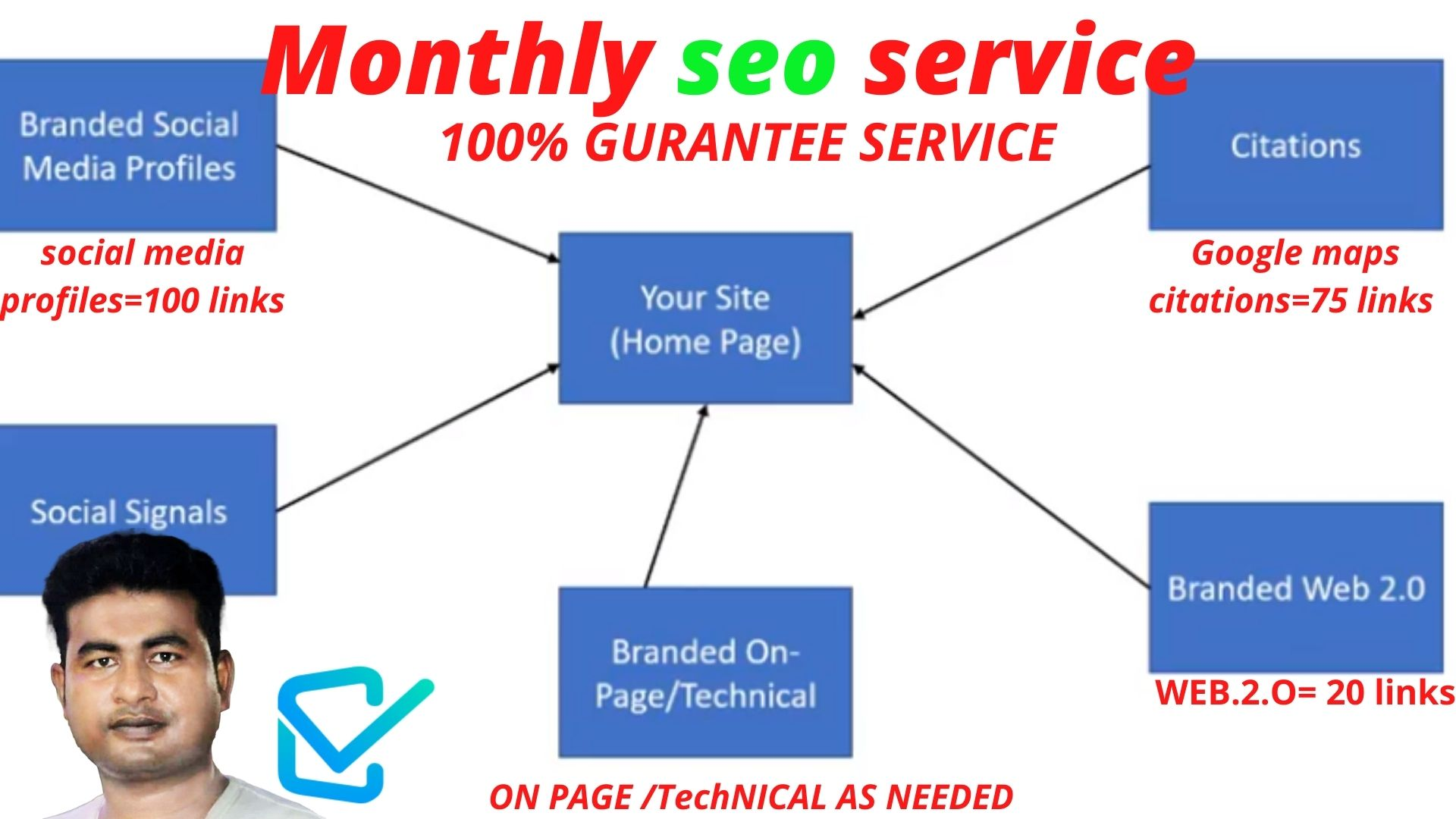 seo service ALL IN ONE PAKAGE