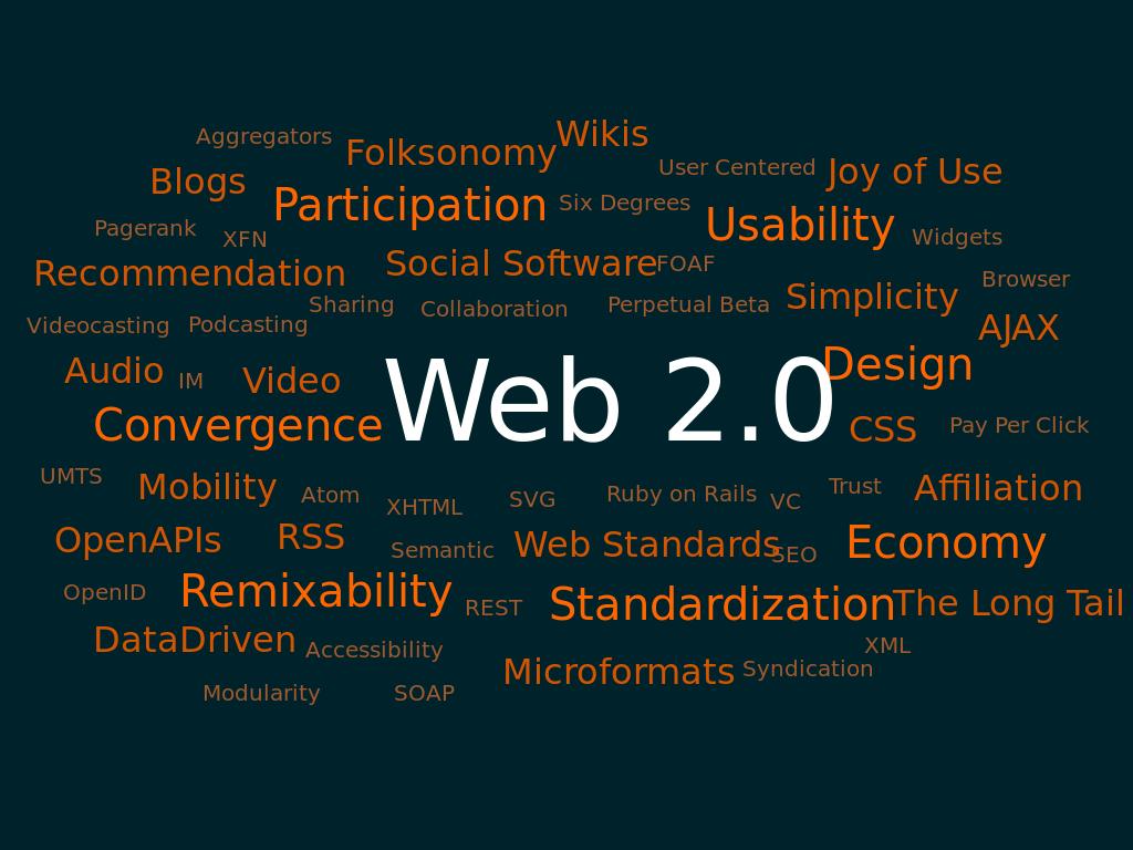 1,100 Web 2.0 profiles Backlinks