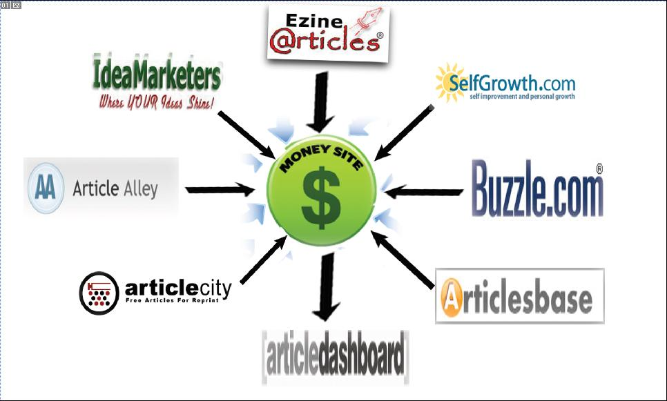 Create 30 approve article submission for your SEO