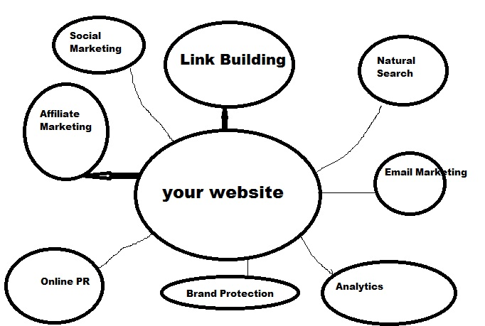 give you manual backlink