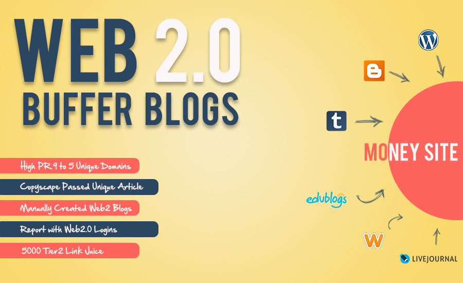 Handcrafted 10 Web 2.0 Buffer Blog with Login, Unique Content, Image and Video