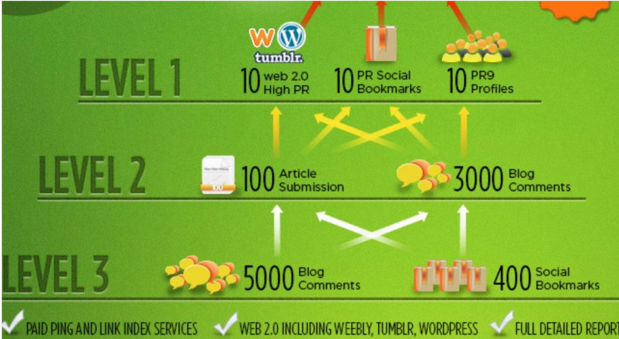 provide 3 levels SEO Link Pyramid completed in 4 days