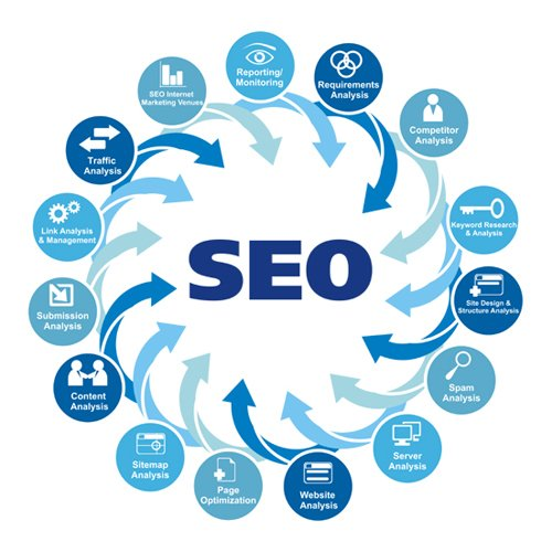 Create Google S fe Link Wheel to your website