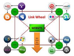 do SEO linkwheel pyramid to website blog or youtube to rank on google