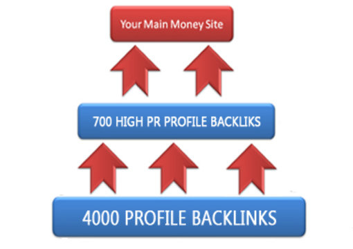create a 5700 backlinks pyramid with xRumer