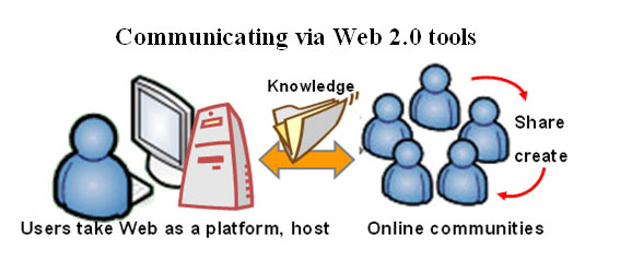 SEO WEB 2.0 Diversity - Increase your site position on Google