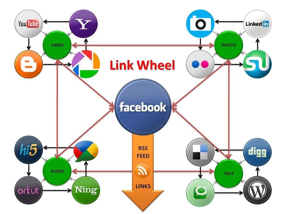 Seocheckout best linkwheel creating service
