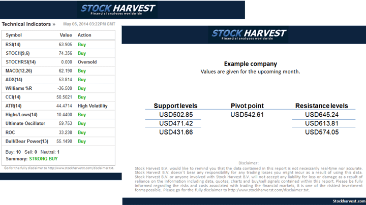 Stock-reports-Technical-analysis-of-a-stock