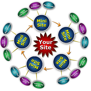 I will submit your website MANUAL 75 high quality sites Social Bookmarking