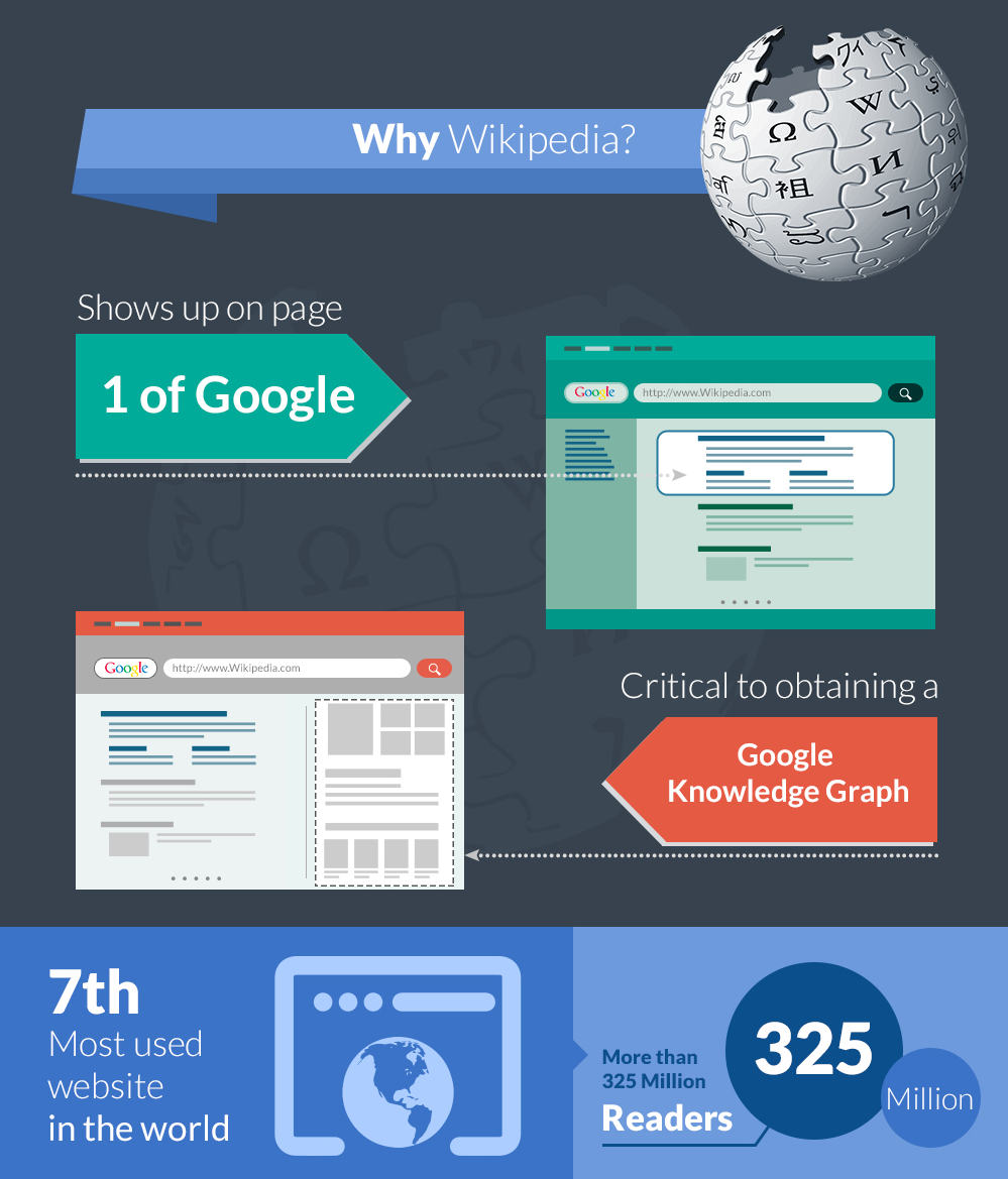 Create an Outstanding and Permanent WIKIPEDIA page