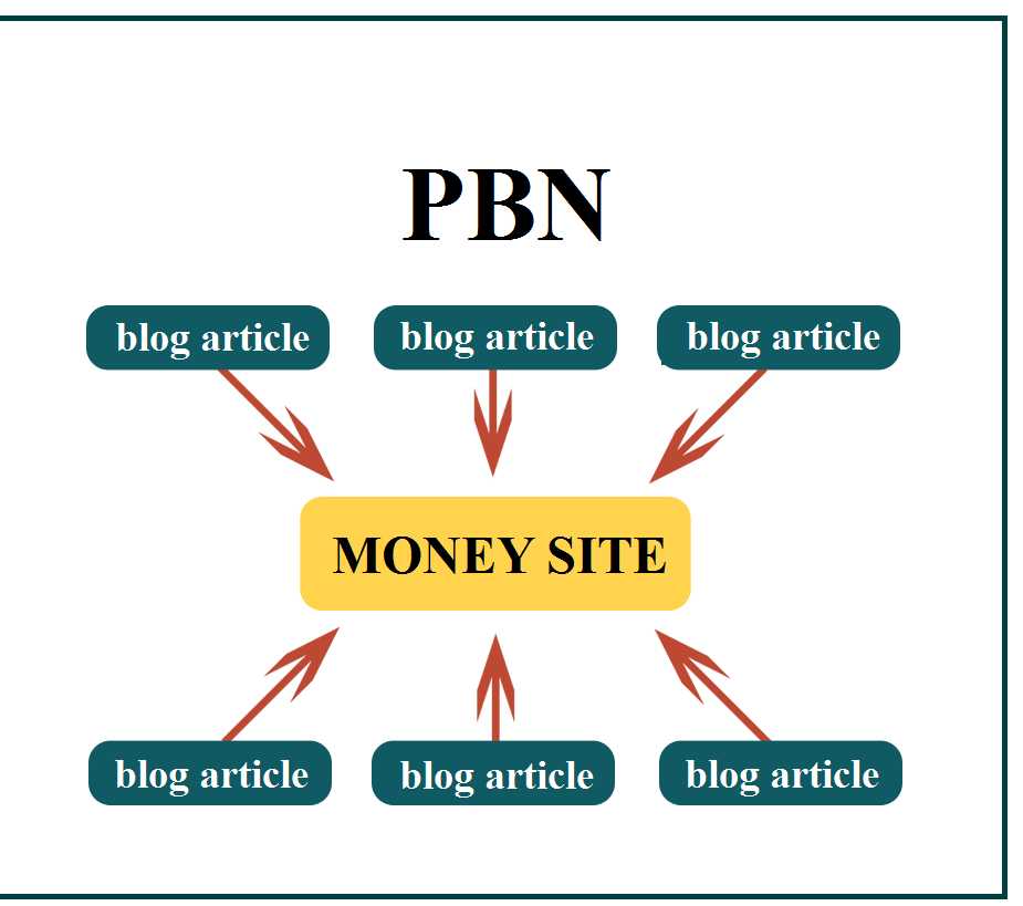 Create 15 DA 30 To 50 TF 35 + CF 25+ PBN Post and 1000 2nd Tire Backlinks