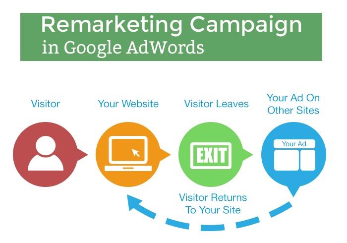 Setup Google Adwords Remarketing Campaign