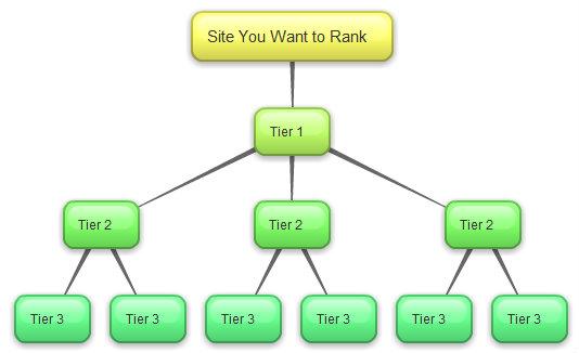 Tier-2/Tier-3 Links Solution 10000 BackLinks 3k Unique Domains