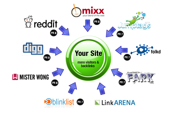 submit your site manually to top social bookmarking site