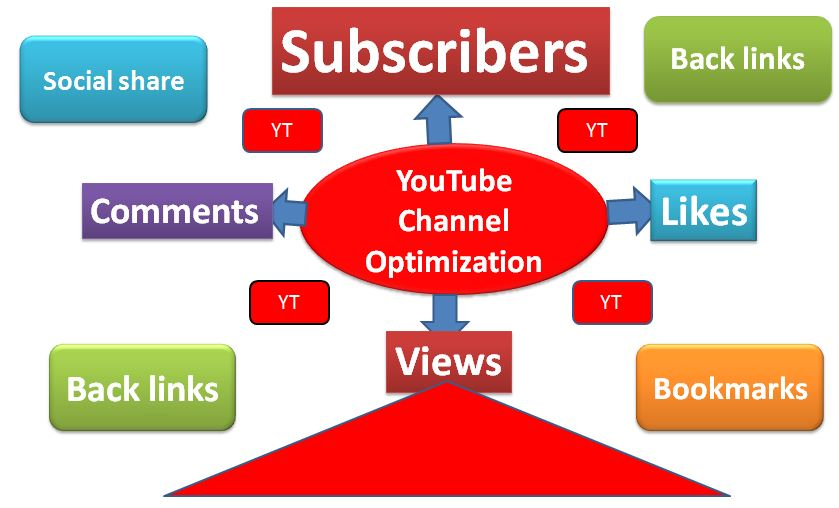 seo for your youtube Video with fast delivery