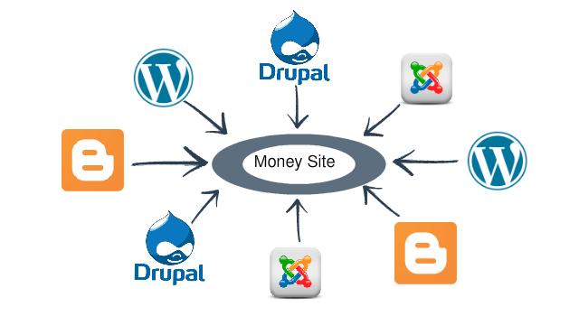 Create 30 Unique Domain Web2.0 Blog High DA, PA, Wi...