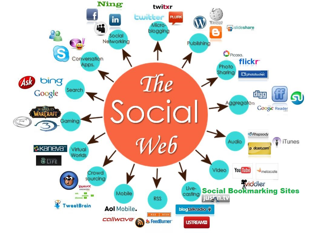 Manually Using best top 100+ social bookmarking site