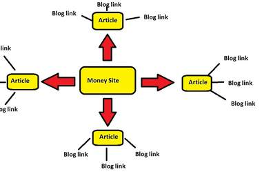 create an article then spin it and submit it to at least 20 article sites, I will then blast 5000 live blog comments to the articles to give you the best link wheel