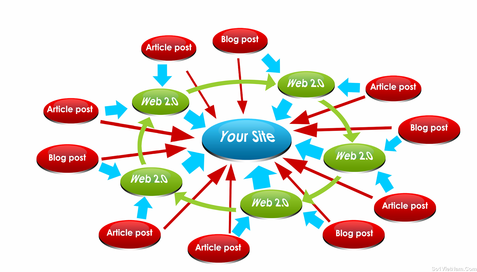 SEO Campaigns at the cheapest rate in SEO clerks